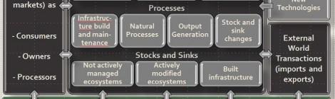 Human Ecosystem Model